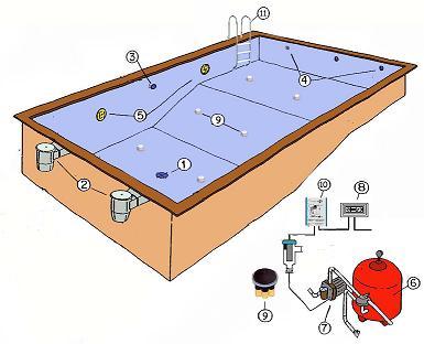 Accesorios y equipos de medici n for Accesorios para piscinas